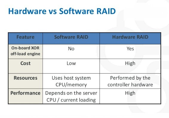Recover data from hardware RAID 10