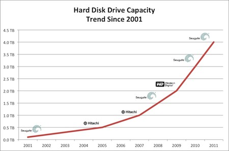 Mass storage device data recovery 3