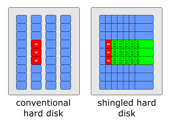 SMR HDD technology 4