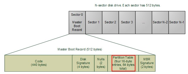 Partition table recovery 2