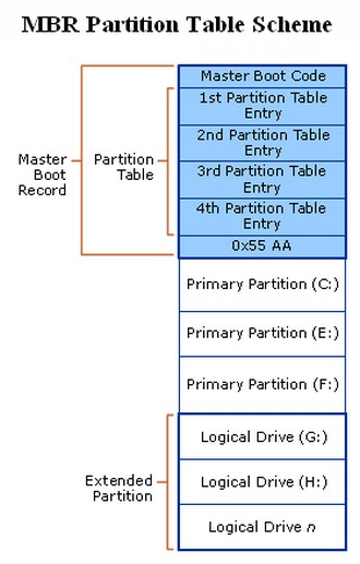 Partition table recovery 4